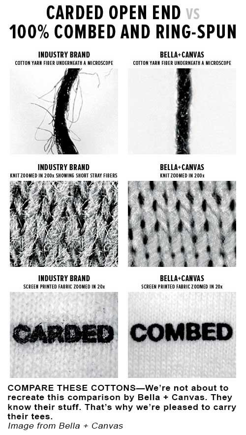 Bella + Canvas Carded Vs Ringspun Cotton/B+C